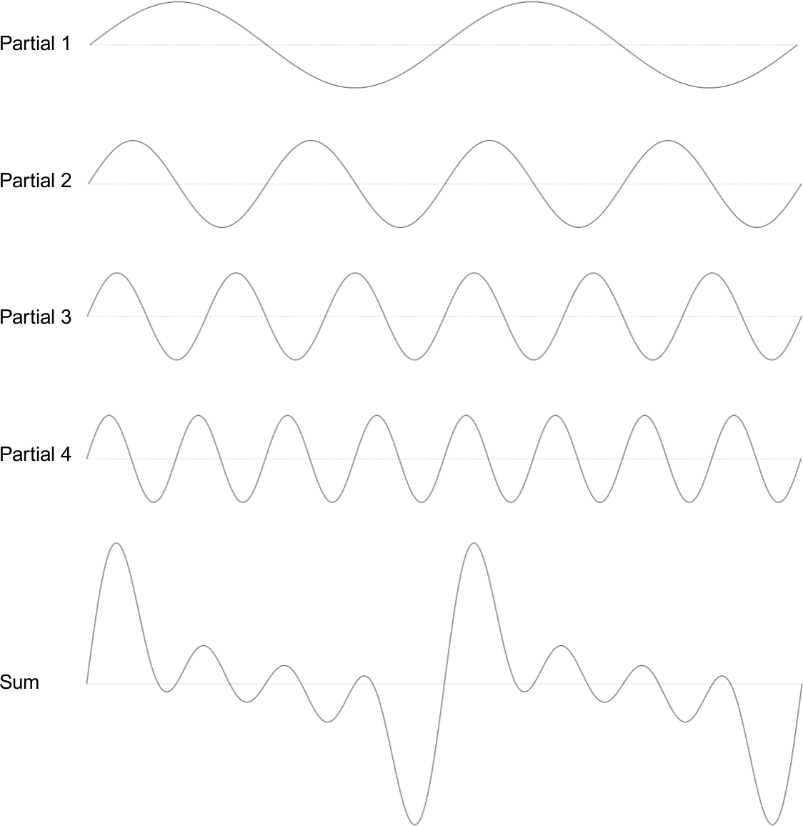 Chapter A Additive Synthesis Csound Gto Sawtooth Wave Generator Above You See Four Sine Waves Each With Fixed Frequency And Amplitude Relationships These Are Then Mixed Together The Resulting Waveform Illustrated